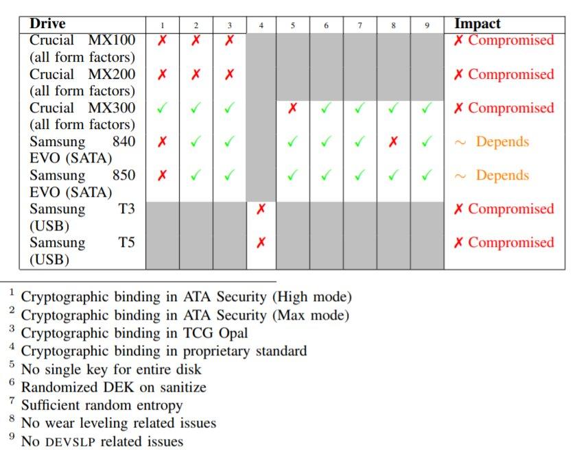 Bei fünf von sieben SSDs fiel die Hardware-Verschlüsselung durch