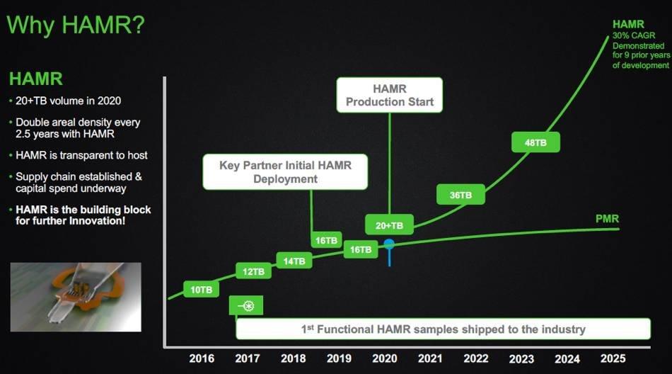 Seagates neue HAMR-Roadmap