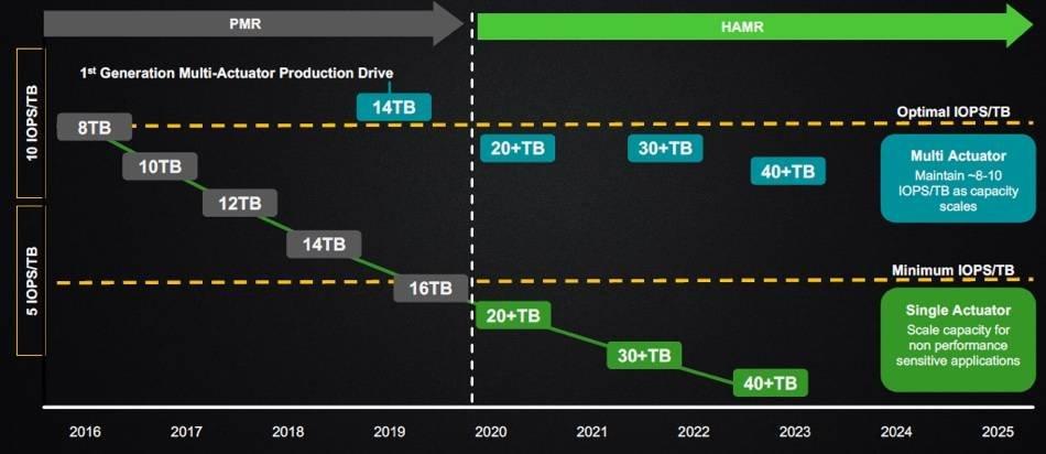HAMR-Festplatten in zwei Leistungsklassen
