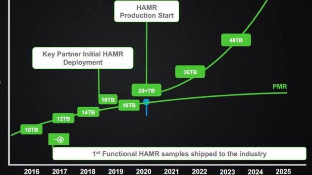 HAMR: Seagate verschiebt HDD‑Technik für 20 TB+ erneut