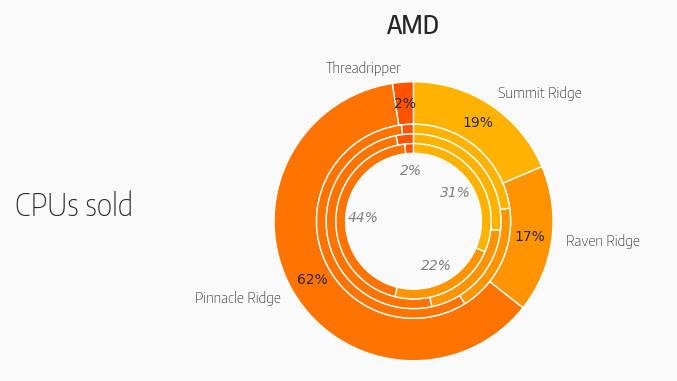 Prozessoren: AMD mit 59 Prozent Marktanteil bei Mindfactory