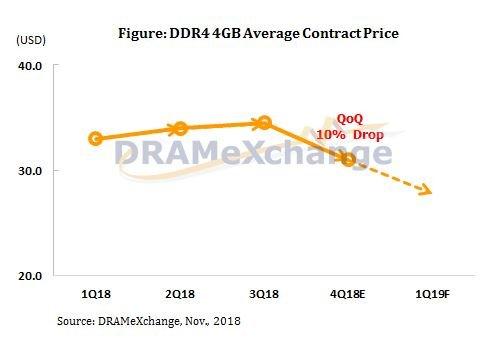 Marktforscher erwarten sinkende Preise für DRAM