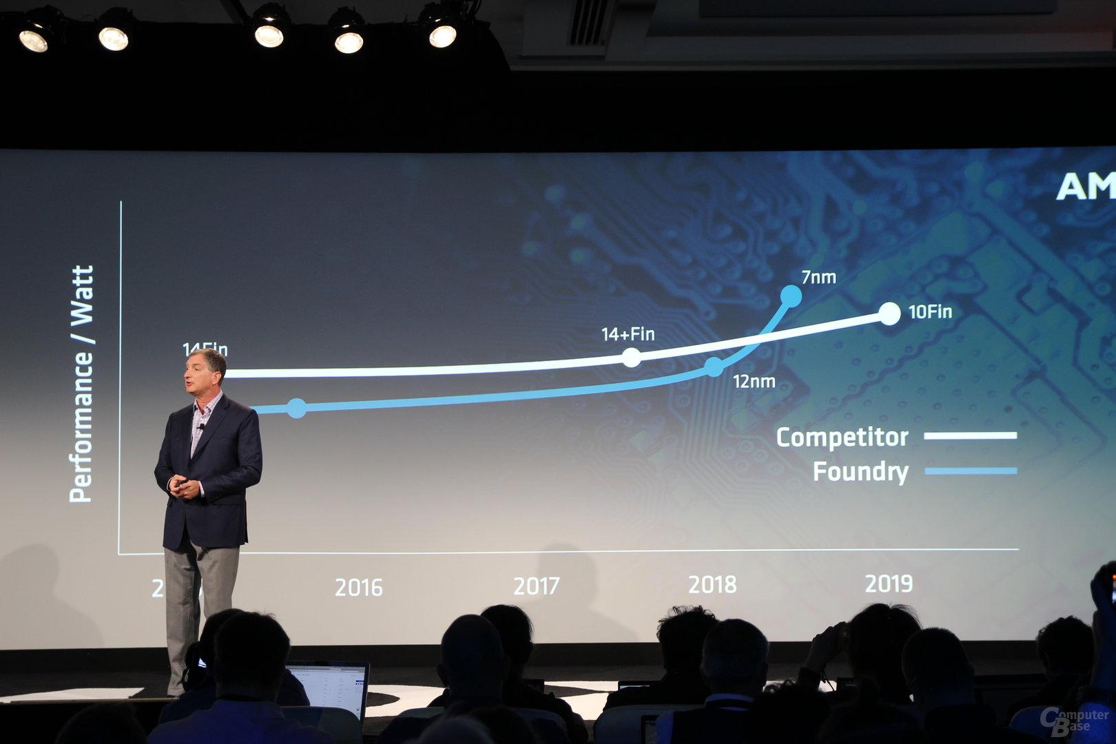 AMD mit TSMC bei 7 nm