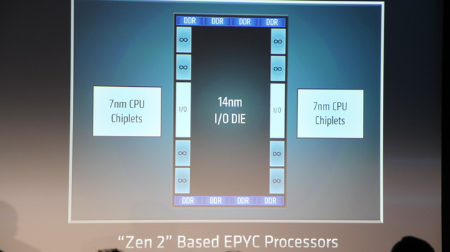 Zen 2: AMD gibt erste Architekturdetails preis