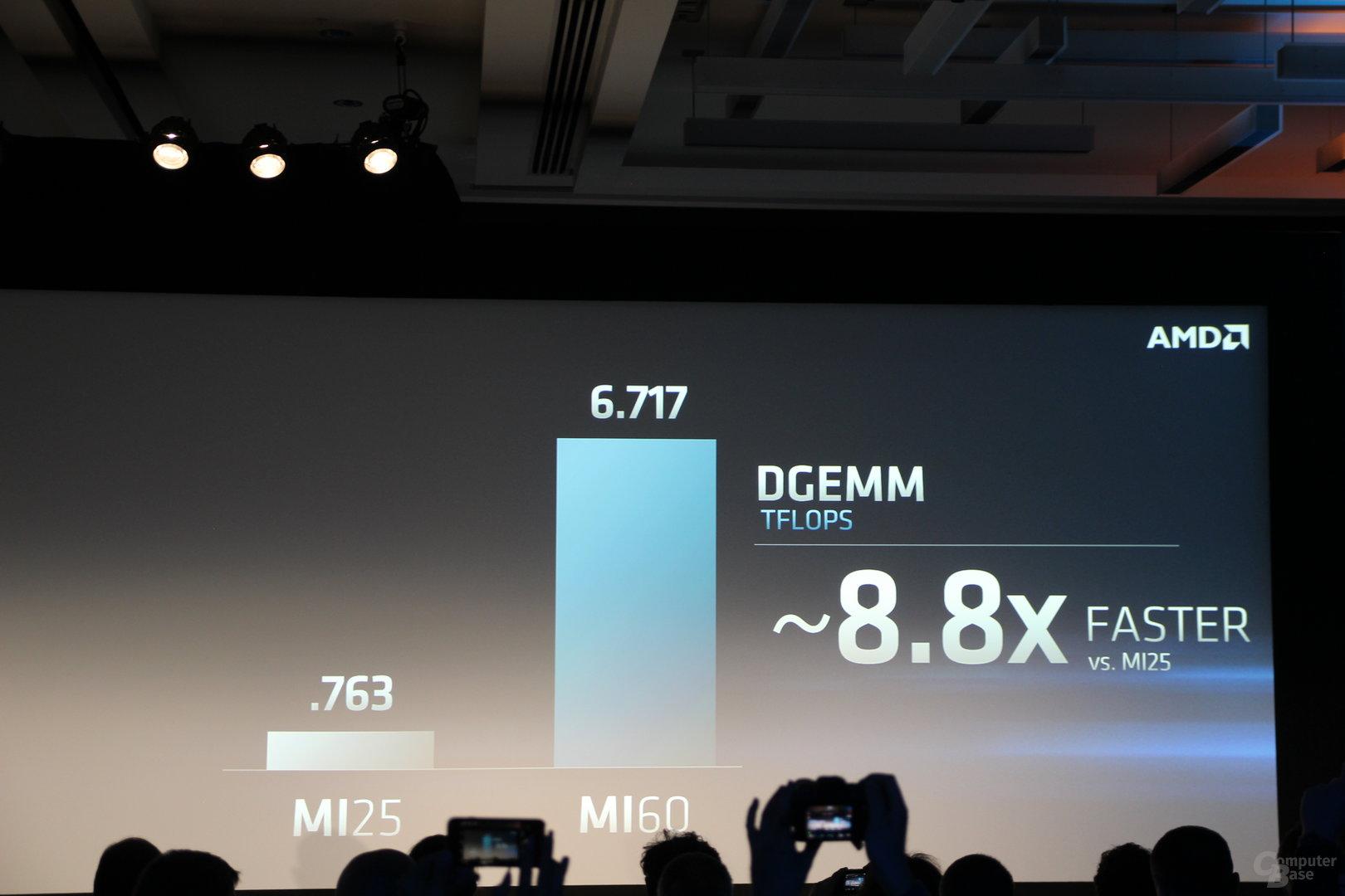 Leistung der neuen MI60