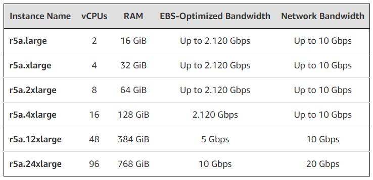 R5a: Cloud-Instanzen mit AMD Epyc (Memory Optimized)