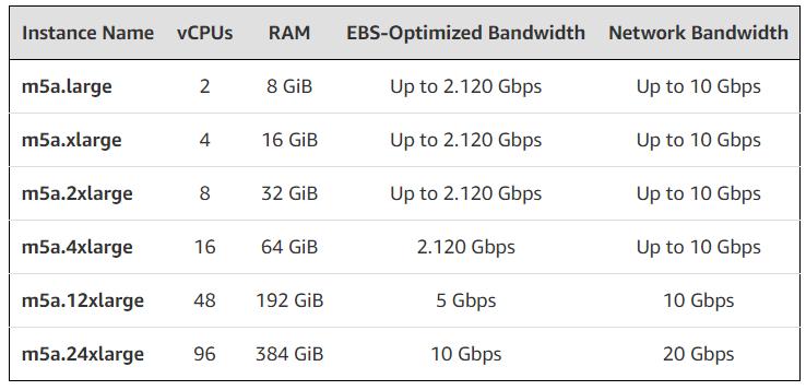 M5a: Cloud-Instanzen mit AMD Epyc für General Purpose