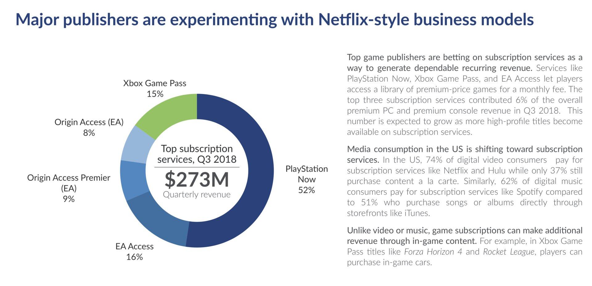 Sony dominiert den Markt der Spiele-Abonnements