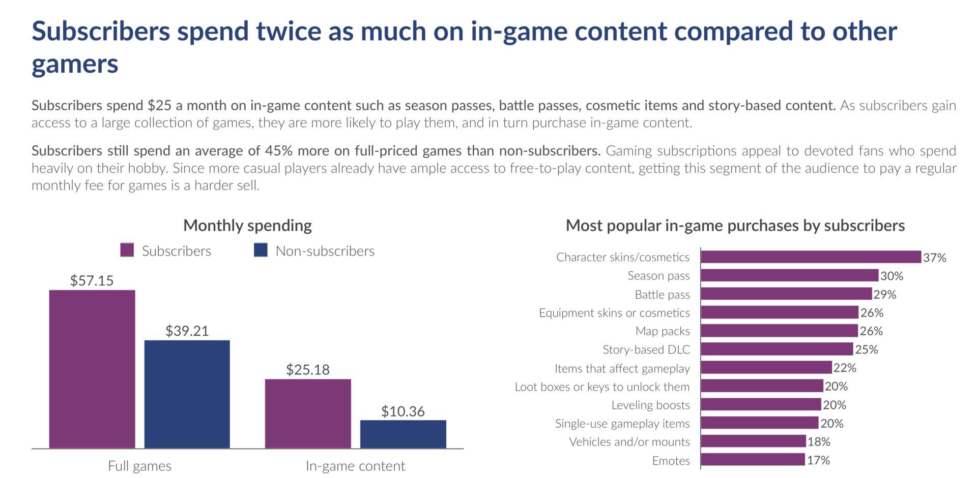 Abonnenten neigen zu höheren In-Game-Ausgaben