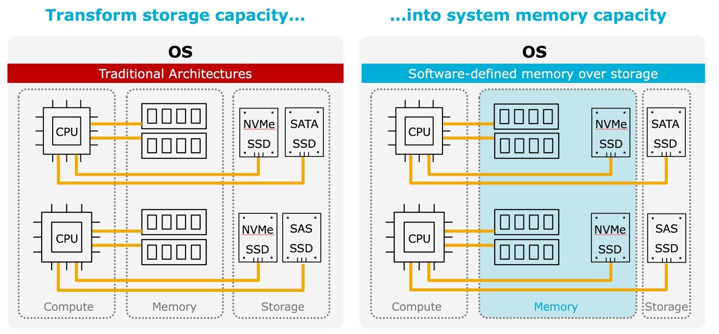 Die NVMe-SSDs werden zum Arbeitsspeicher
