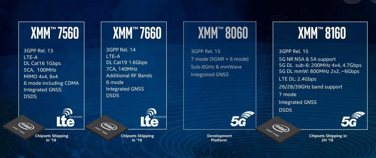 Intels 4G- und 5G-Modems