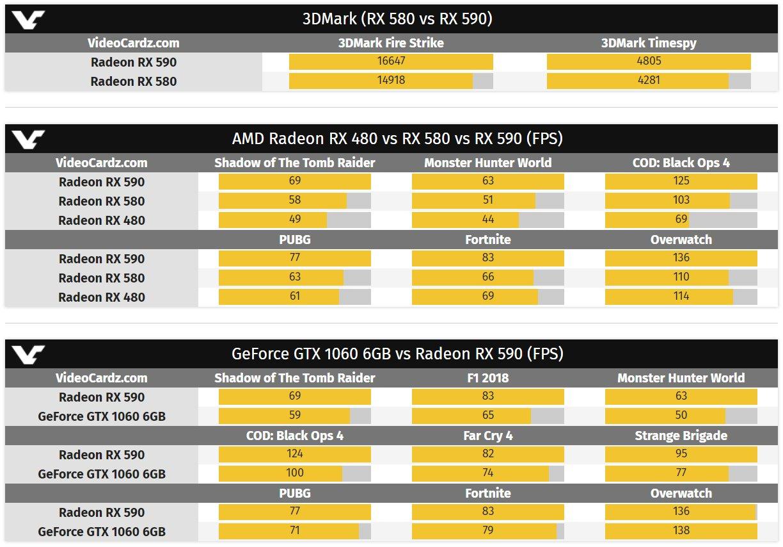 Benchmarks von AMD zur Radeon RX 590