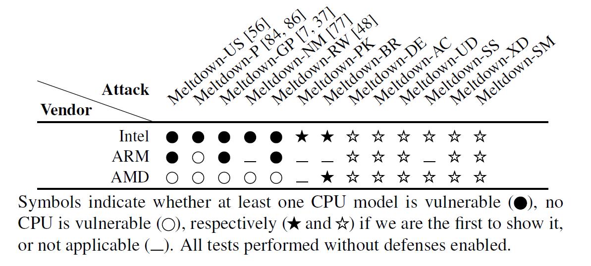 Meltdown bei Intel und AMD