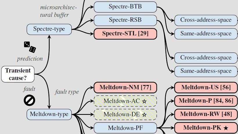 CPU-Sicherheitslücken: Mehrere neue Spectre-Varianten, Meltdown trifft AMD