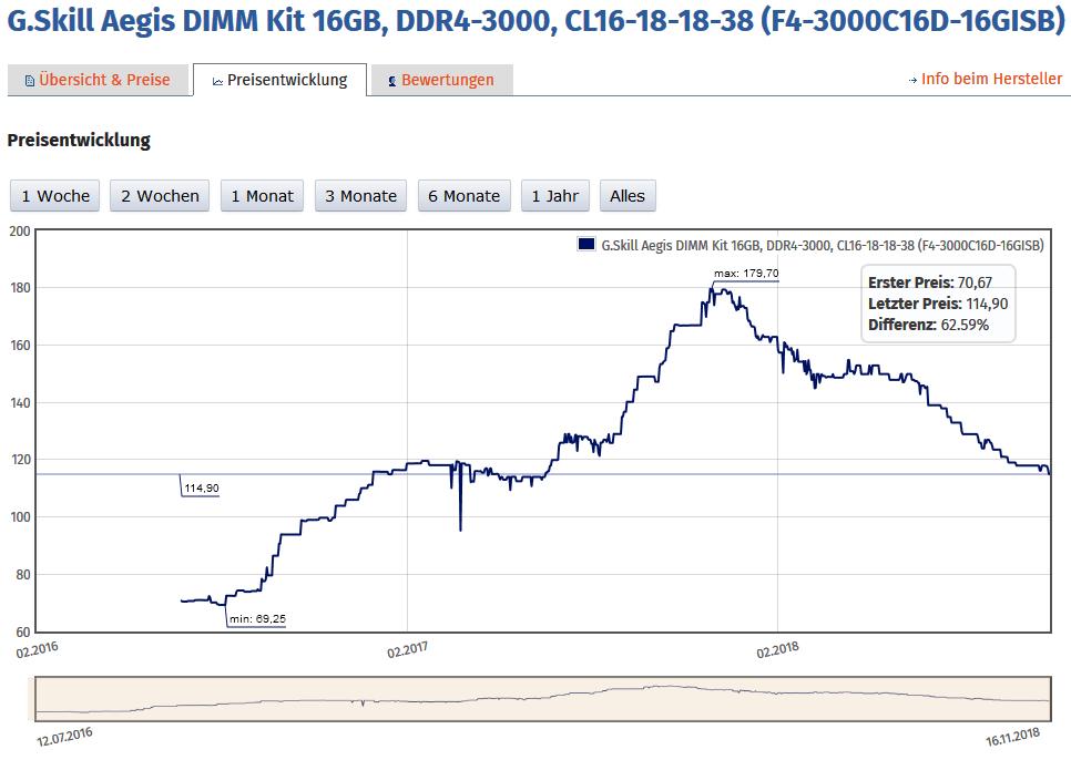 DDR4-Speicher fällt stetig im Preis