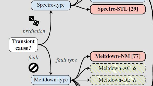 Linux-Spectre-V2-Patch: 50 Prozent weniger Leistung oder SMT deaktivieren