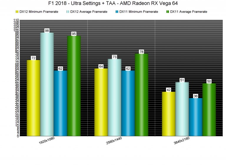 F1 2018 – RX Vega 64