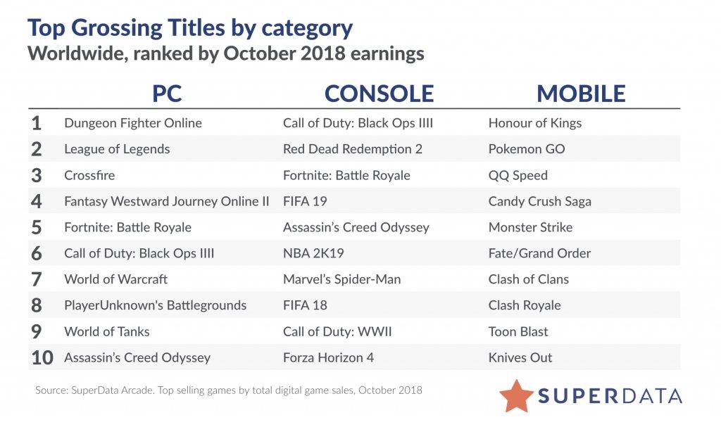 Liste der umsatzstärksten Spiele im Oktober 2018