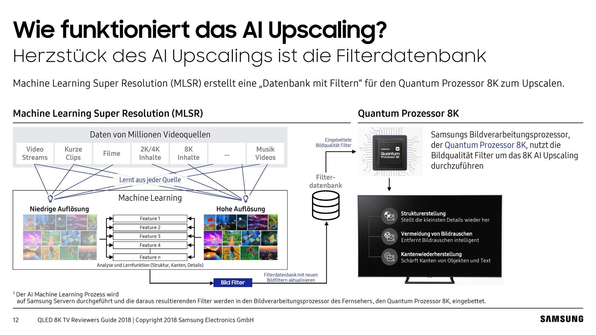 AI-Upscaling zusammengefasst