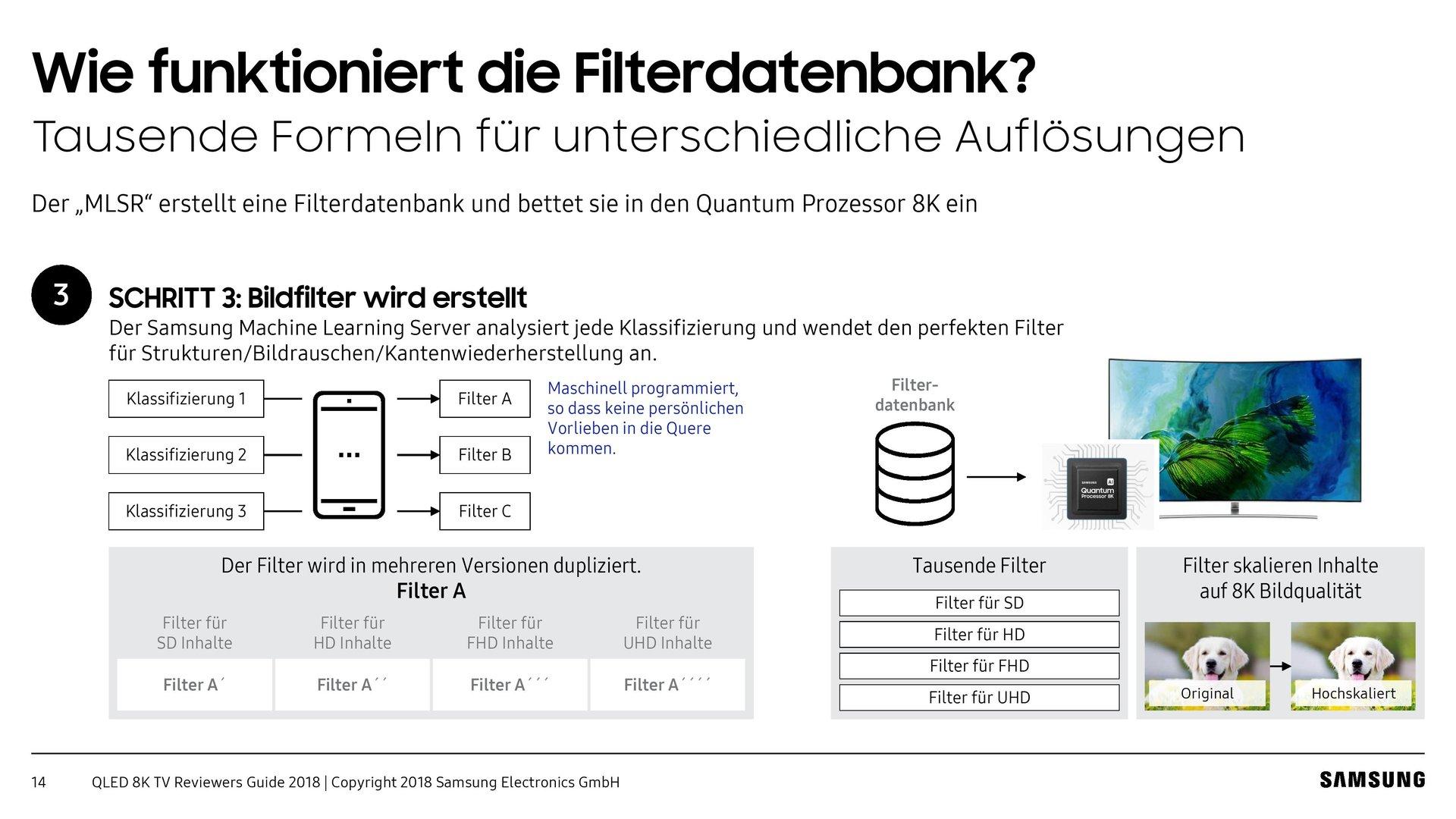 Samsung Filterdatenbank erklärt