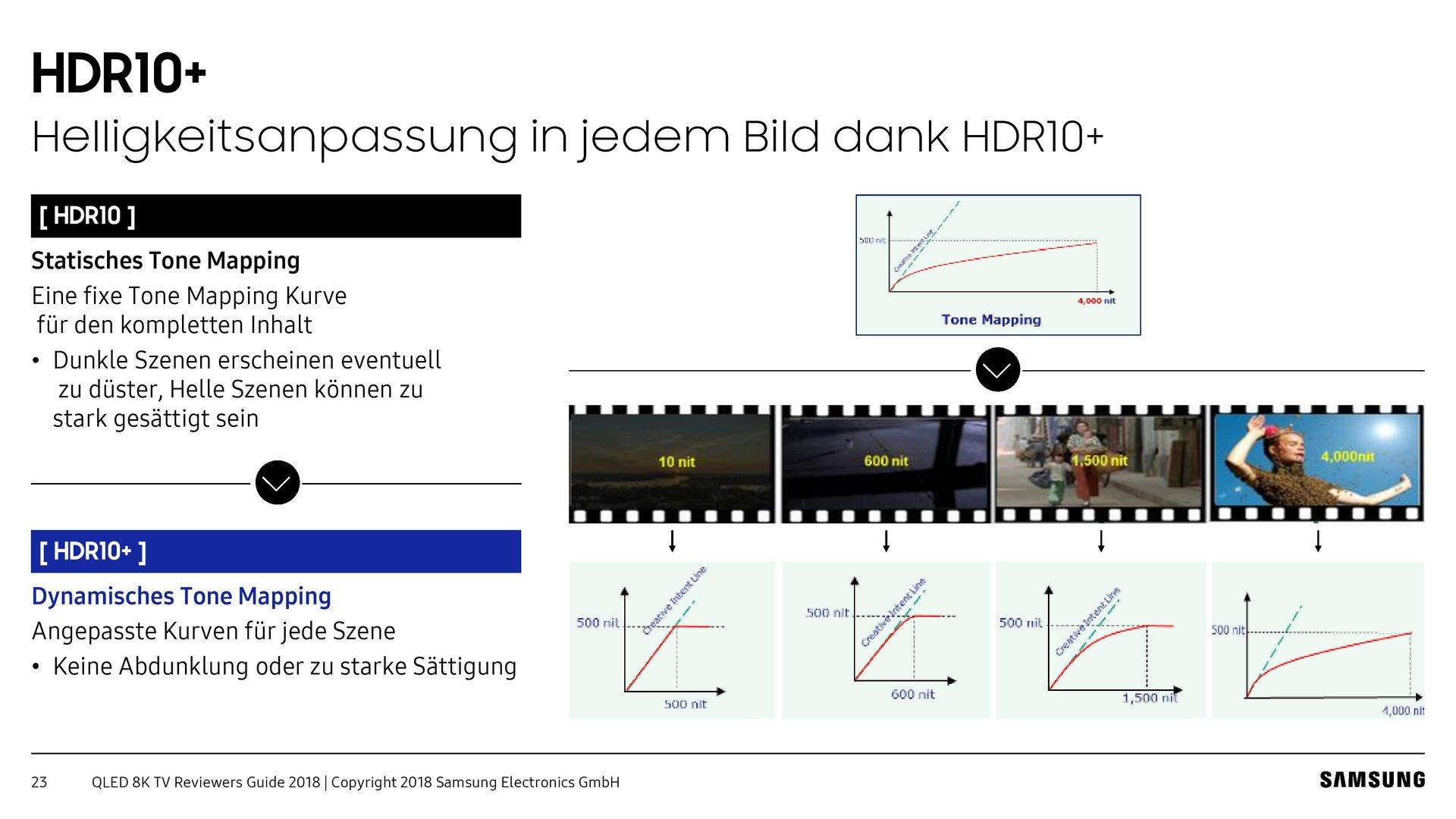 Die Q900-Serie unterstützt das dynamische HDR10+