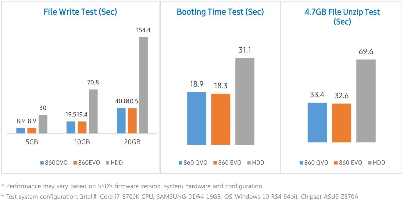 Samsung SSD 860 QVO: Praxis-Tests vom Hersteller