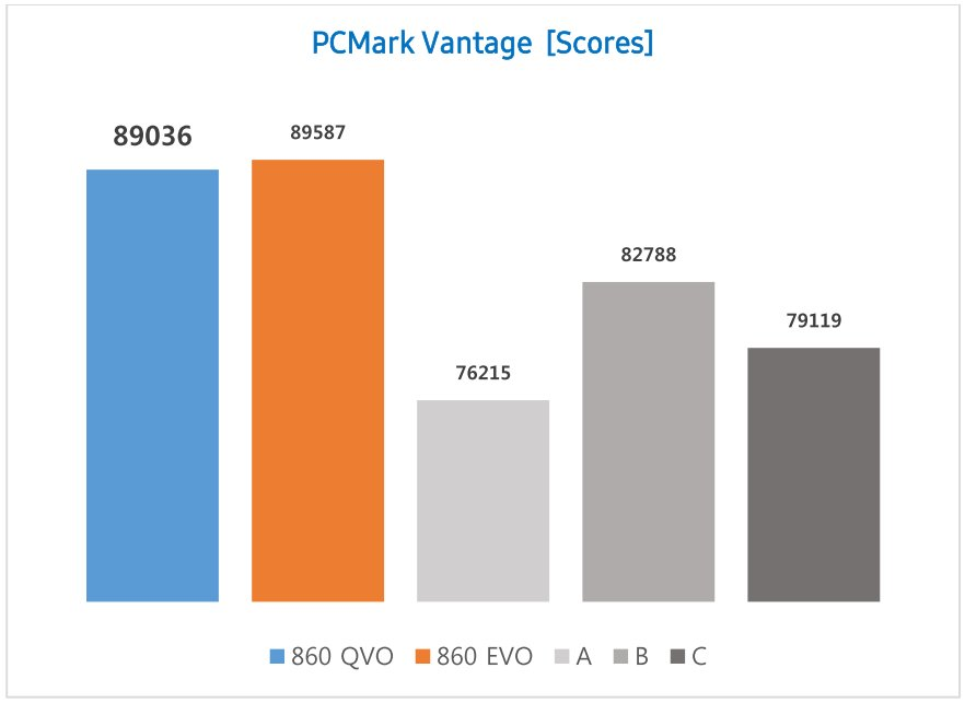 Samsung SSD 860 QVO: PCMark Vantage
