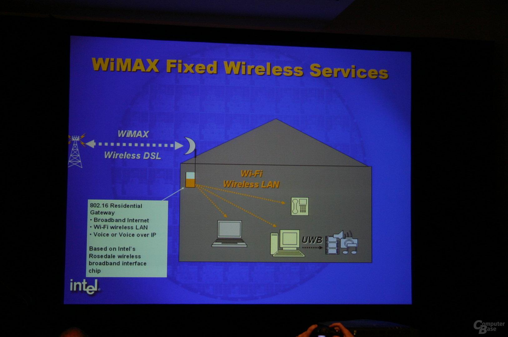 Intels Rosedale-Plattform als Gateway fürs Haus