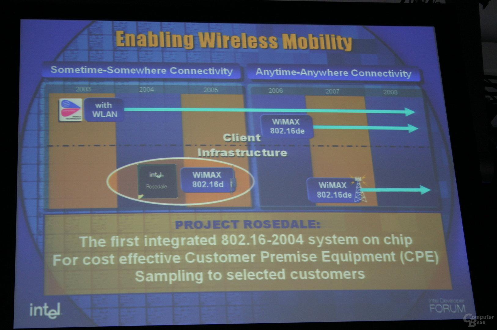 Intels WiMAX-Roadmap