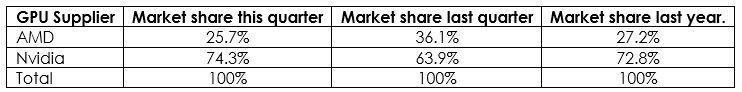 Marktanteile bei Grafikkarten im dritten Quartal 2018