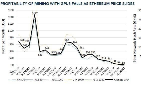 Ethereum-Schürfen mit GPUs wirft keinen Profit mehr ab