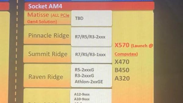 AMD-Mainboard: X570-Chipsatz mit PCIe 4.0 zur Computex 2019 erwartet