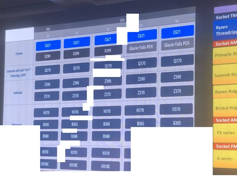 Chipsatz-Roadmap für Intel-Mainboards