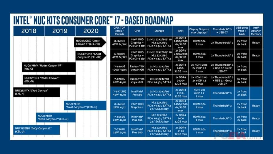 Intel NUC: Ghost Canyon soll Core i9 mit acht Kernen bieten