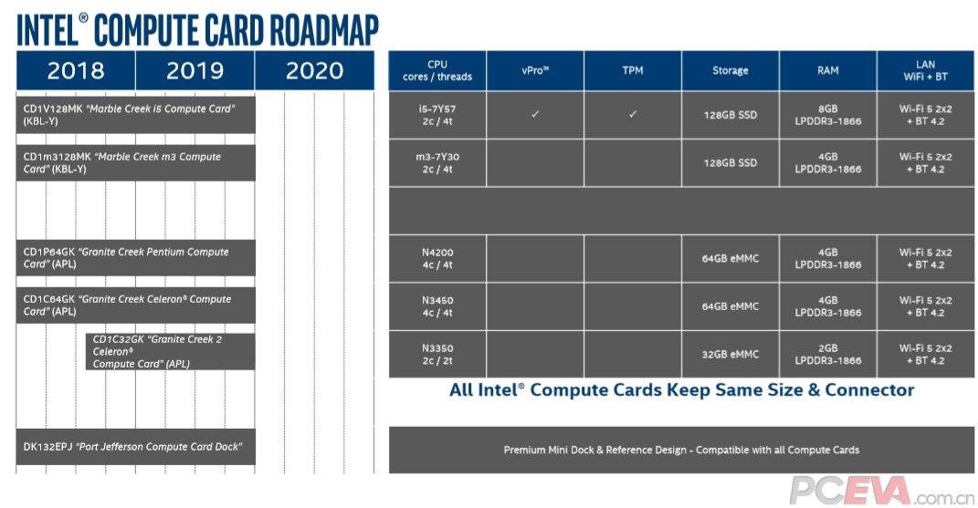 Die Roadmap für Intels Compute Card bleibt bei 2020 leer