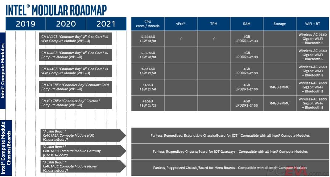 Roadmap nennt Varianten des Intel Compute Module