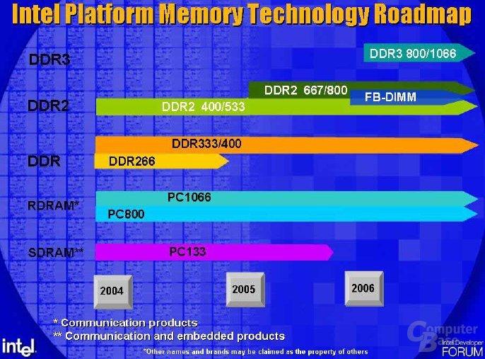 Intels Speicher-Roadmap