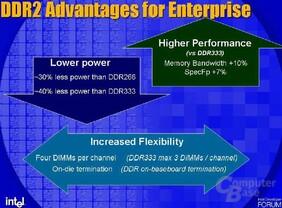 Geringerer Stromverbrauch von DDR2 gegenüber DDR