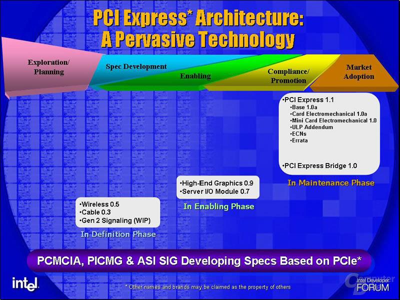 PCI Express-Entwicklung im Überblick
