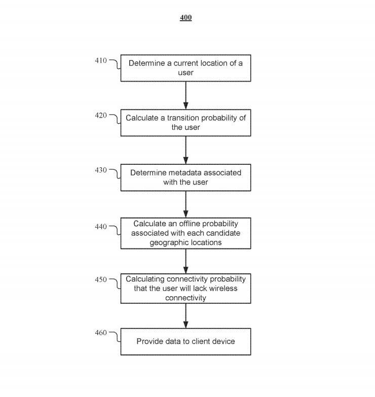 """Facebook-Patent """"Offline Trajectories"""""""
