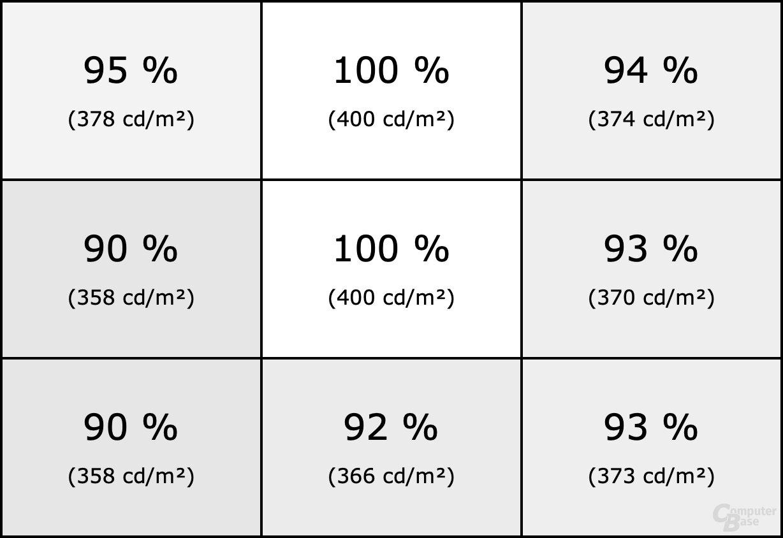 Homogenität des Dell UltraSharp U3219Q