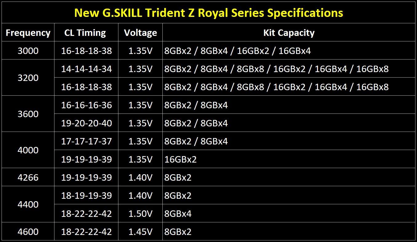 G.Skill Trident Z Royal – Spezifikationen