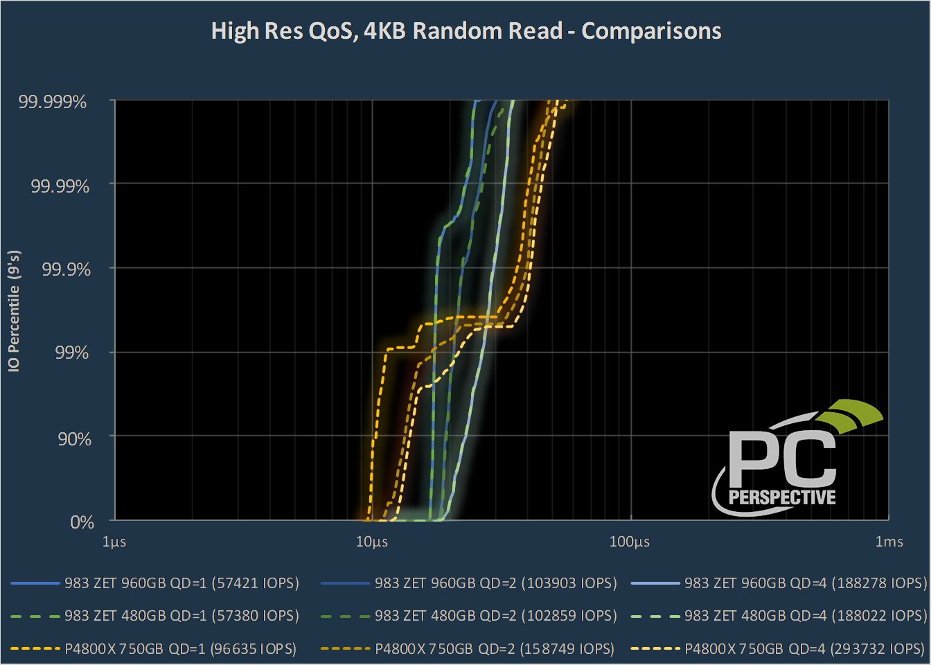 Samsung Z-SSD vs. Intel Optane (4K Random Read, QoS)