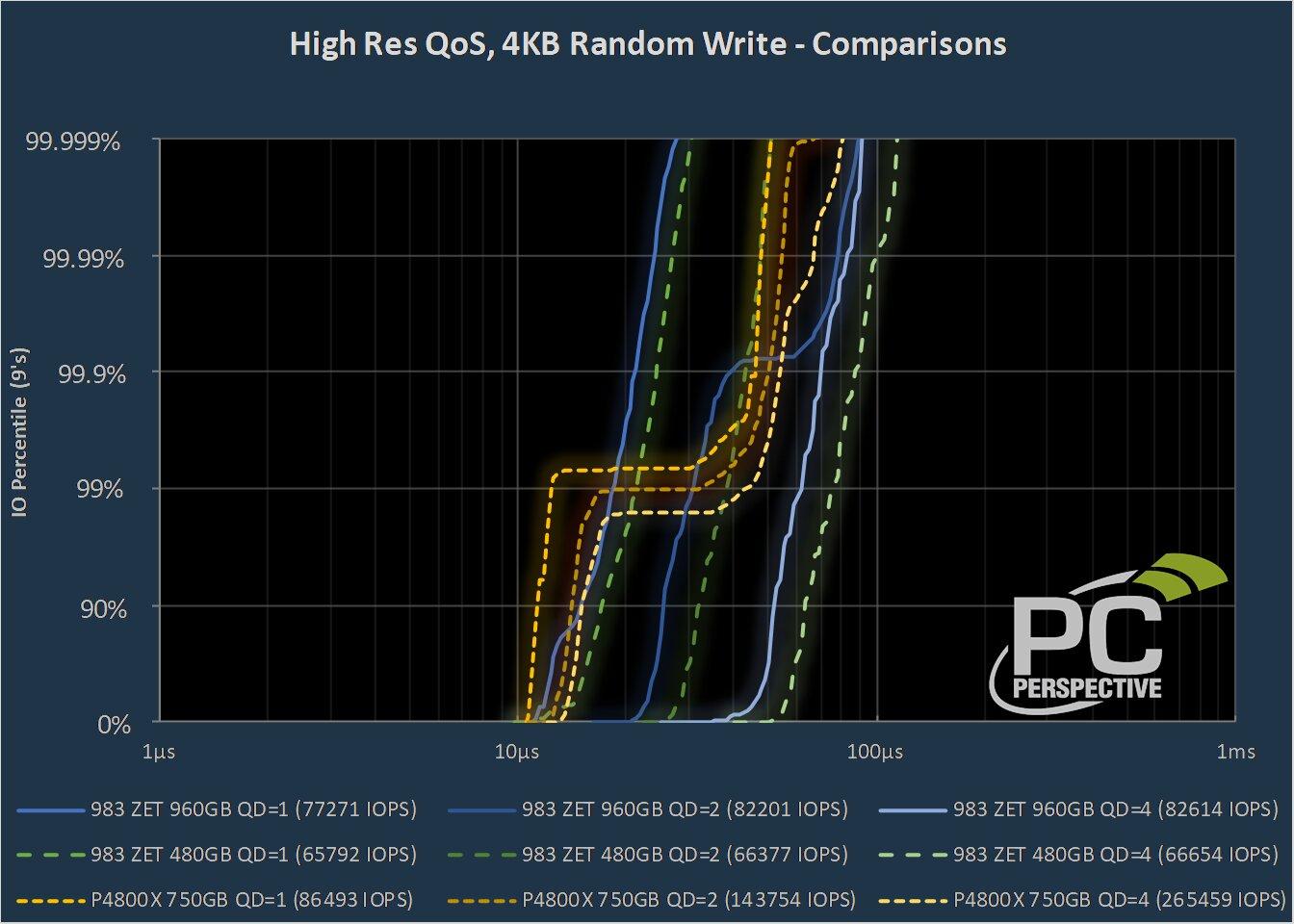 Samsung Z-SSD vs. Intel Optane (4K Random Write, QoS)