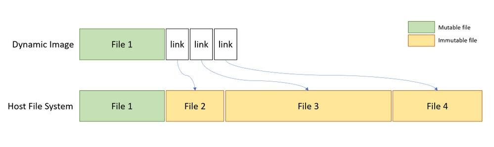 Nur veränderbare Dateien werden redundant abgelegt