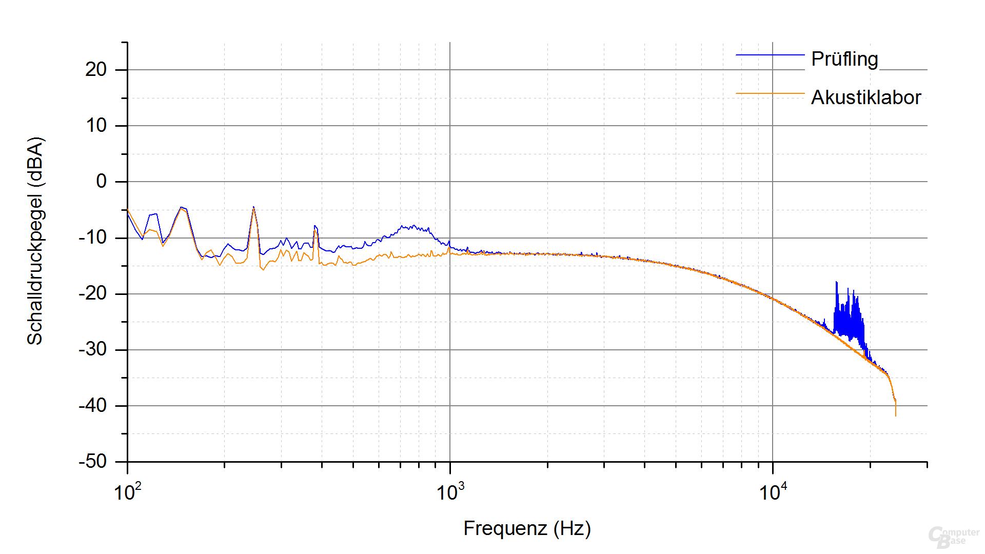 Corsair RM550x Frequenzspektrum – Last 3