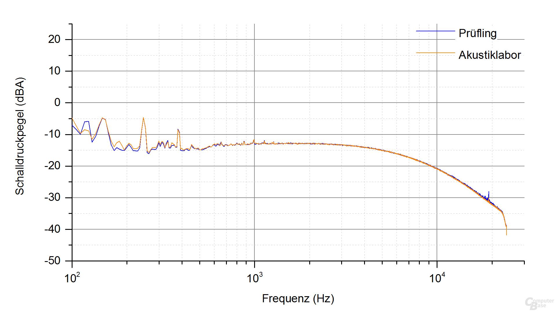 Corsair SF450 Platinum Frequenzspektrum – Last 1