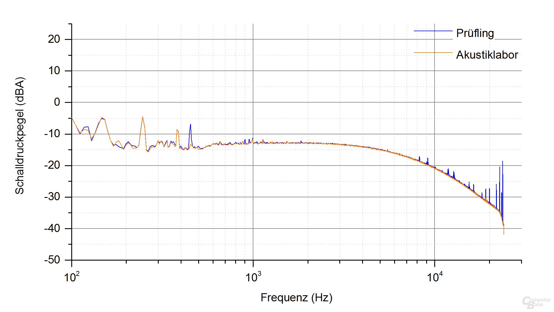 Silverstone Nightjar NJ450-SXL Frequenzspektrum – Last 1