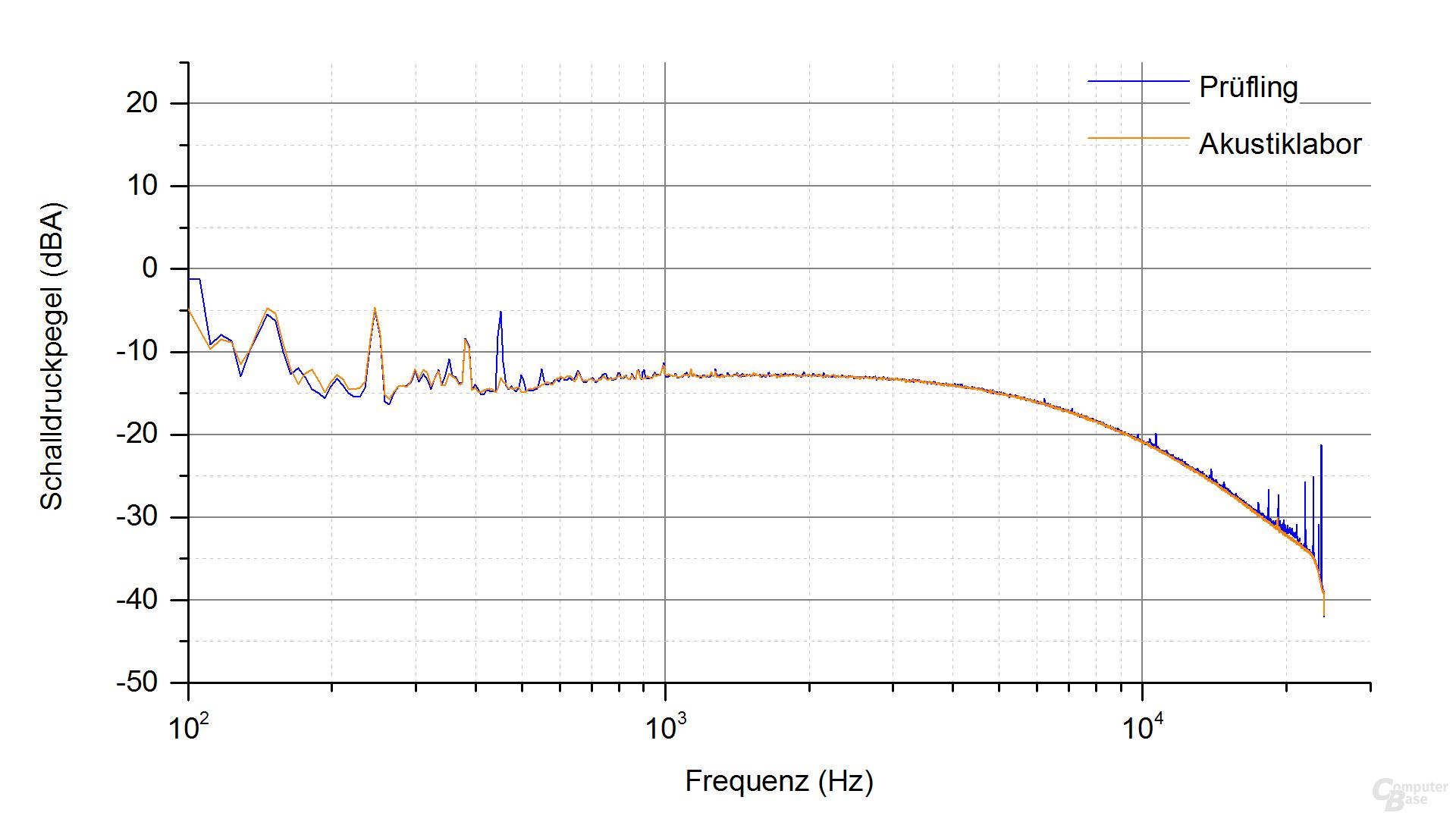 Silverstone Nightjar NJ450-SXL Frequenzspektrum – Last 2 ‑ 4.1