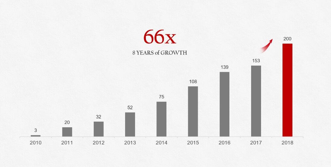 Smartphone-Absatz von Huawei im Jahresvergleich